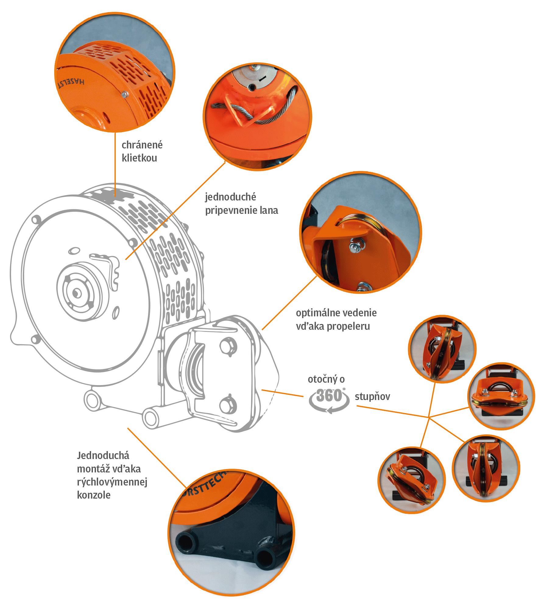 Detaillerte Darstellung (inklusvive Beschreibung der einzelnen Elemente) der HAFO SAPI Winde